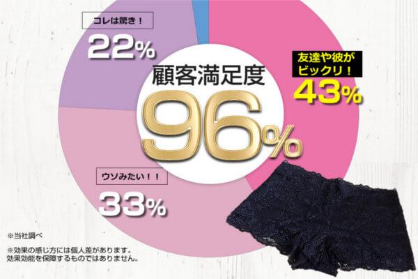 クビレニスタの顧客満足度96%