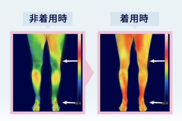 リンパの流れを促す加圧構造